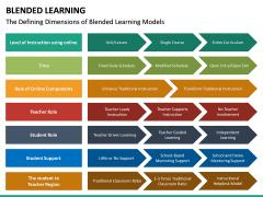 Blended Learning PPT Slide 25
