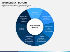 Management Buyout PPT Slide 2