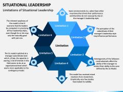 Situational Leadership PPT Slide 18