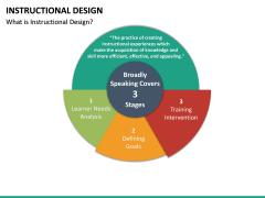 Instructional Design PPT Slide 20