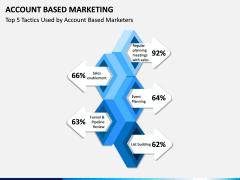 Account Based Marketing PPT Slide 14