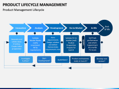 Product Life-cycle Management PPT Slide 12