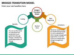 Bridges Transition Model PPT Slide 15