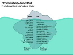 Psychological Contract PPT Slide 18