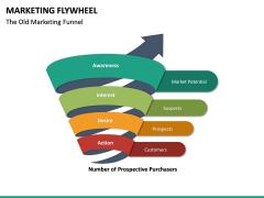 Marketing Flywheel PPT Slide 15