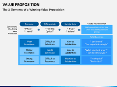 Value Proposition PPT Slide 15