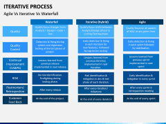 Iterative Process PPT Slide 14