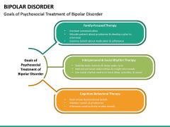Bipolar Disorder PPT Slide 30