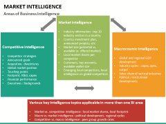 Market intelligence PPT slide 24