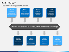 ICT Strategy PPT Slide 13