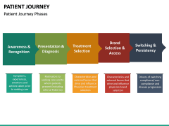 Patient Journey PPT Slide 24