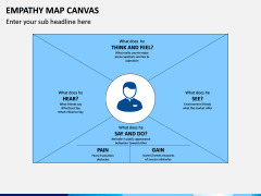 Empathy Map Canvas PPT Slide 5