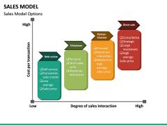 Sales Model PPT Slide 20