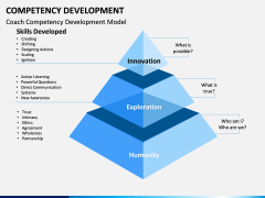 Competency Development PPT slide 4