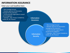 Information Assurance PPT slide 9