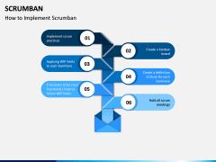 Scrumban PPT Slide 5