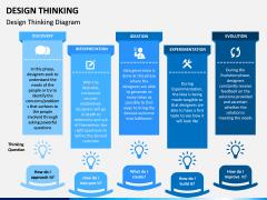 Design Thinking PPT Slide 4