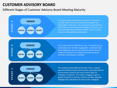 Customer Advisory Board PPT Slide 9