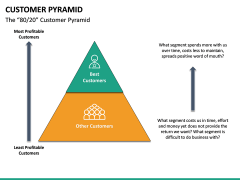 Customer Pyramid PPT Slide 15