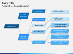 Issue Tree PPT Slide 2