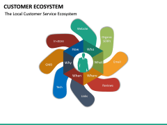 Customer Ecosystem PPT Slide 23