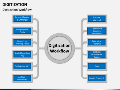 Digitization PPT Slide 9