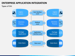 Enterprise Application Integration PPT Slide 7