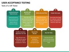 User Acceptance Testing PPT Slide 24