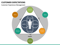 Customer Expectations PPT Slide 44