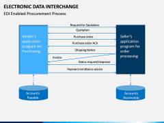 Electronic Data Interchange (EDI) PPT slide 11