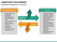Competency Development PPT slide 28