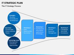 IT Strategic Plan PPT Slide 7