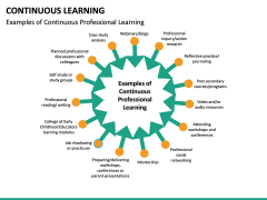 Continuous Learning PPT Slide 21