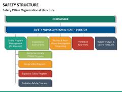 Safety Structure PPT Slide 14