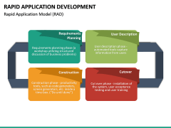Rapid Application Development PPT Slide 23