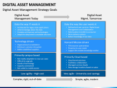 Digital Asset Management PPT Slide 10