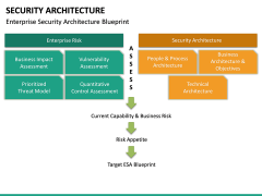 Security Architecture PPT Slide 24
