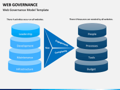 Web Governance PPT Slide 6