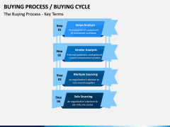 Buying Cycle PPT Slide 4