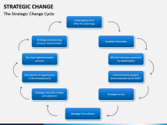 Strategic Change PPT slide 5
