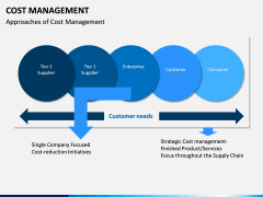 Cost Management PPT slide 8