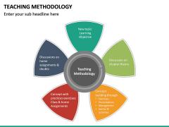 Teaching Methodogy PPT Slide 20