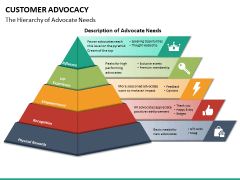 Customer advocacy PPT slide 16