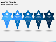 Cost of Quality PPT Slide 4