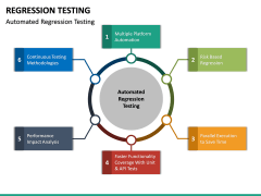 Regression Testing PPT Slide 20