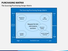 Purchasing Matrix PPT Slide 1