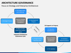 Architecture Governance PPT slide 13