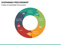 Sustainable Procurement PPT Slide 16