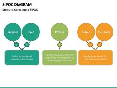 SIPOC diagram PPT slide 25
