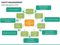 Safety management PPT slide 23
